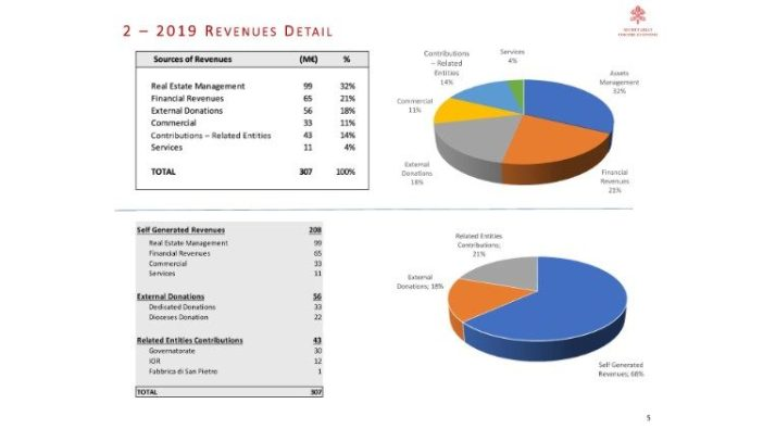 2019 consolidated financial statement 4