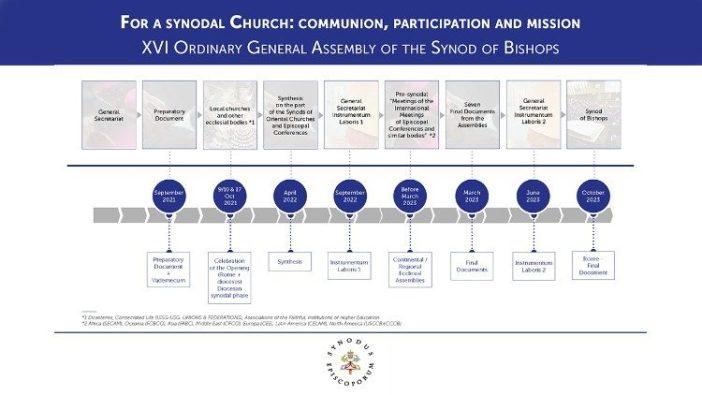 Perjalanan Sinode